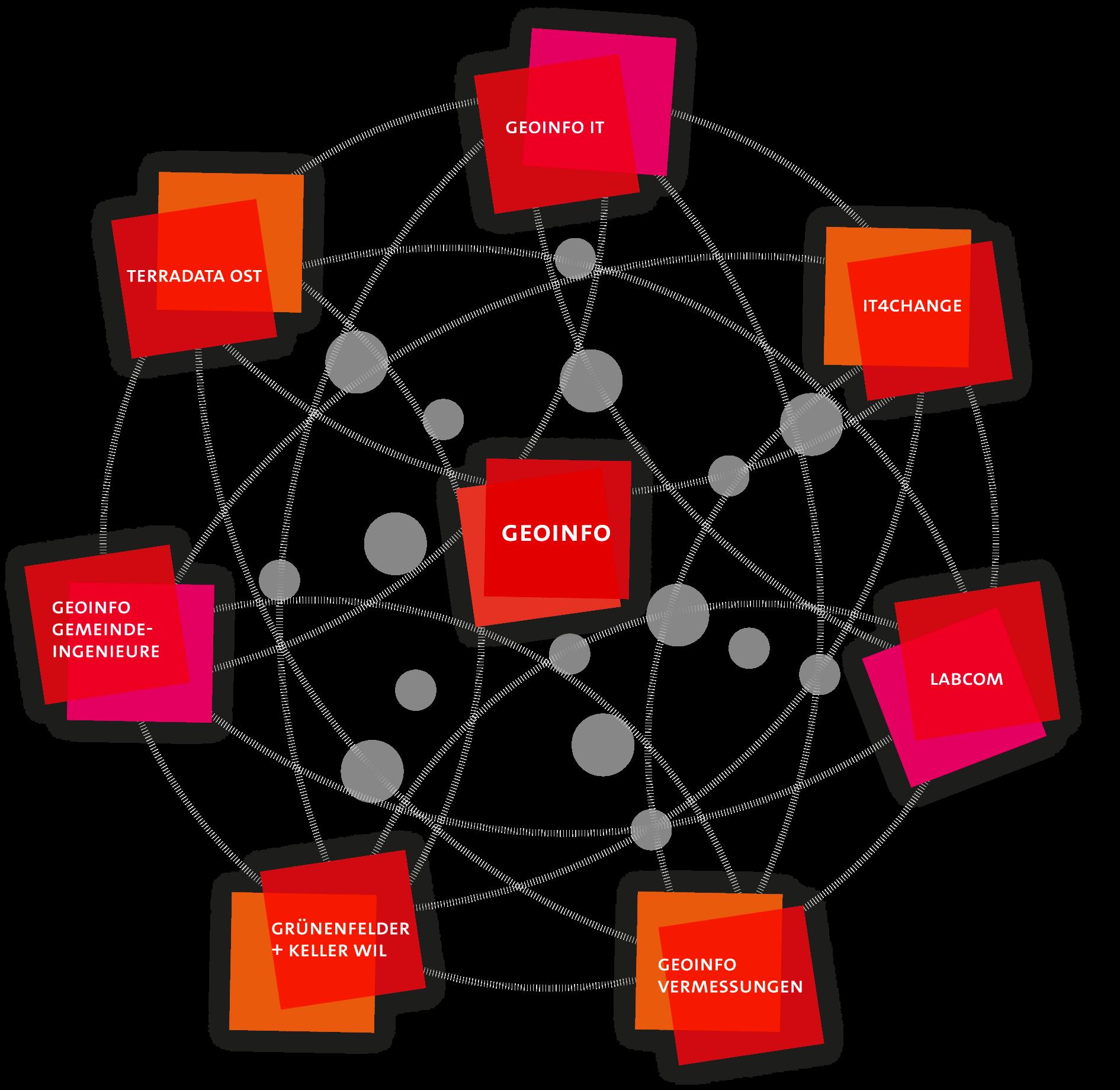 GEO-Info-Gruppe